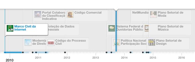 Mapeamento de consultas públicasinterativas